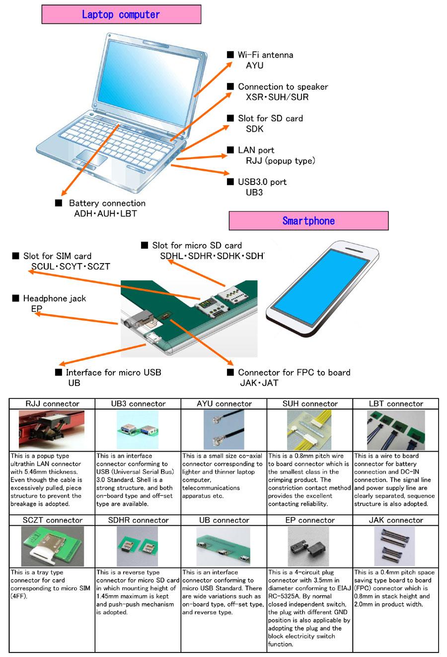 Informatic and communication equipment